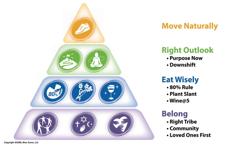 Nieuwe Gezondheid - Blue Zones